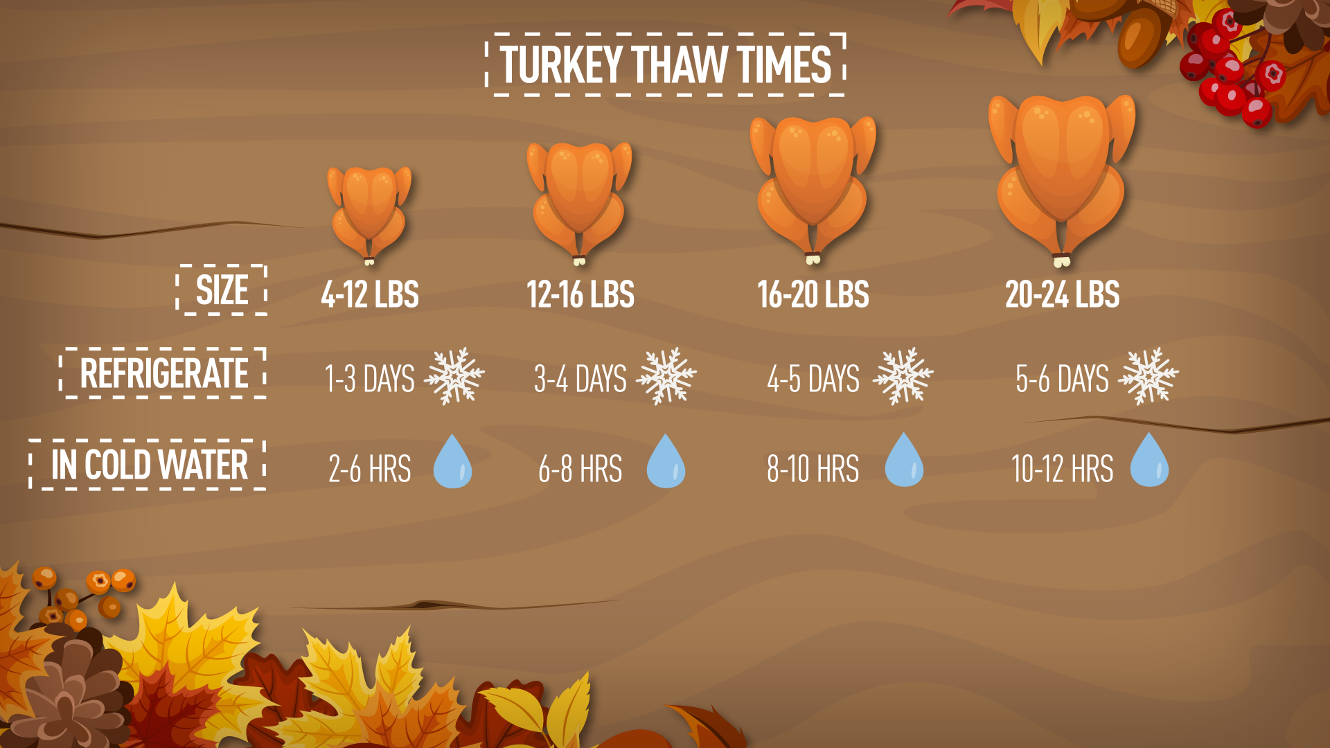 How long you need to let your turkey thaw before you can for How long to cook 11 lb turkey